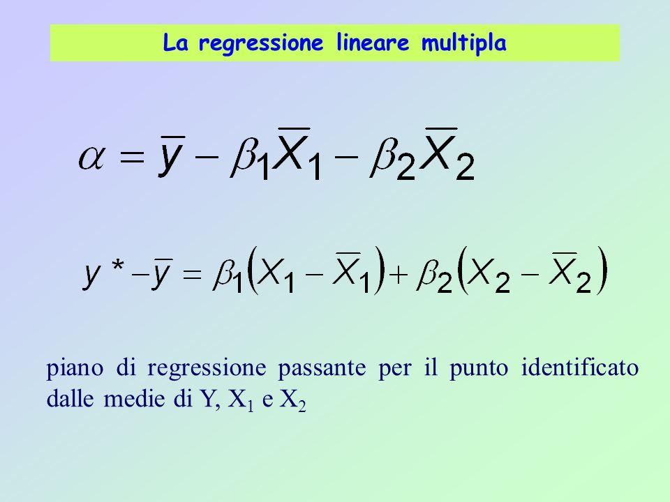 La regressione lineare multipla piano di regressione passante per il punto identificato dalle medie di Y, X 1 e X 2