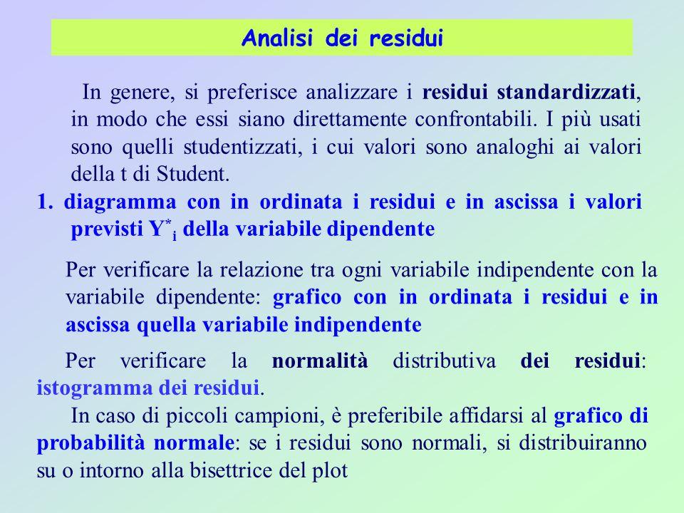 Analisi dei residui In genere, si preferisce analizzare i residui standardizzati, in modo che essi siano direttamente confrontabili.