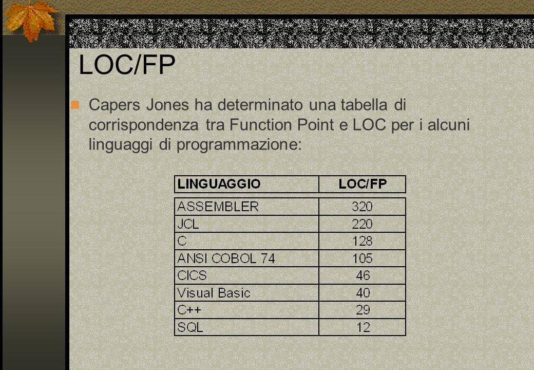LOC/FP Capers Jones ha determinato una tabella di corrispondenza tra Function Point e LOC per i alcuni linguaggi di programmazione: