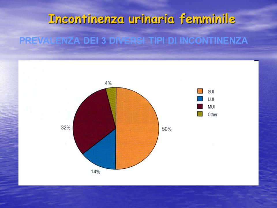 Incontinenza urinaria femminile PREVALENZA DEI 3 DIVERSI TIPI DI INCONTINENZA
