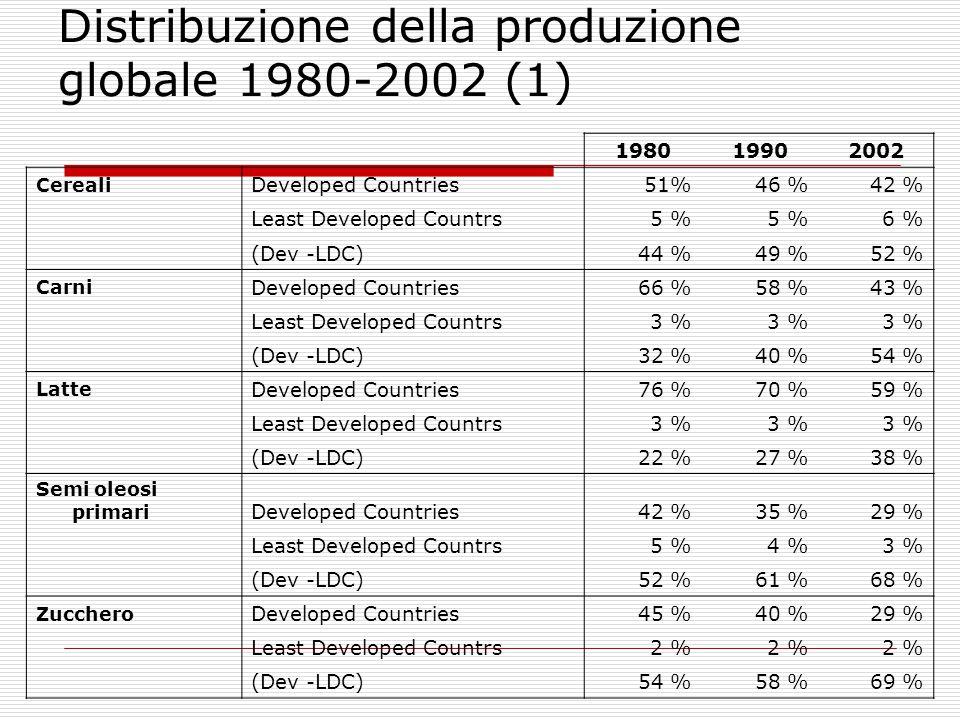 Distribuzione della produzione globale 1980-2002 (2) 198019902002 AgrumiDeveloped Countries46%32 %28 % Least Developed Countrs2 % (Dev -LDC)53 %67 %70 % BananeDeveloped Countries2 % Least Developed Countrs12 %11 %8 % (Dev -LDC)86 %87 %90 % Succhi tropicaliDeveloped Countries3 %2 %1 % Least Developed Countrs10 %9 %7 % (Dev -LDC)87 %89 %92 % FibreDeveloped34 %30 %28 % LDC9 %7 %8 % Developing except LDC57 %63 %64 %