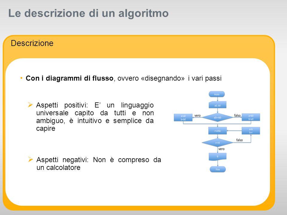 R 255 G 211 B 8 R 255 G 175 B 0 R 127 G 16 B 162 R 163 G 166 B 173 R 104 G 113 B 122 R 234 G 234 B 234 R 175 G 0 B 51 R 0 G 0 B 0 R 255 G 255 B 255 Supporting colors: R 52 G 195 B 51 Primary colors: Le descrizione di un algoritmo Descrizione Con i diagrammi di flusso, ovvero «disegnando» i vari passi  Aspetti negativi: Non è compreso da un calcolatore  Aspetti positivi: E' un linguaggio universale capito da tutti e non ambiguo, è intuitivo e semplice da capire