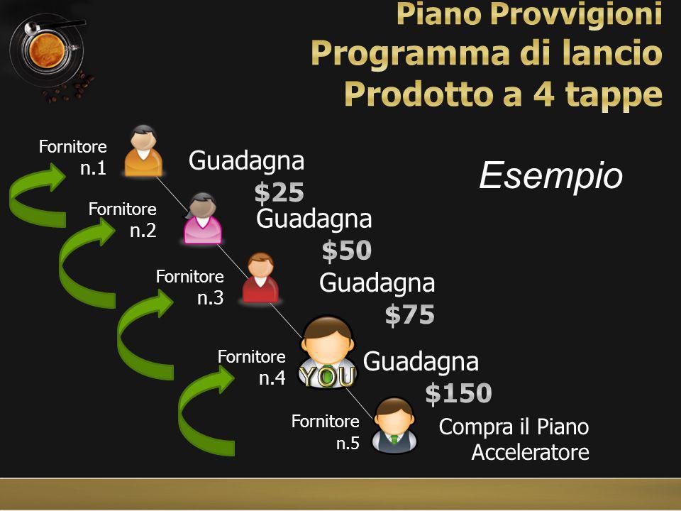 Compra il Piano Acceleratore Fornitore n.1 Fornitore n.2 Fornitore n.3 Fornitore n.4 Fornitore n.5 Esempio