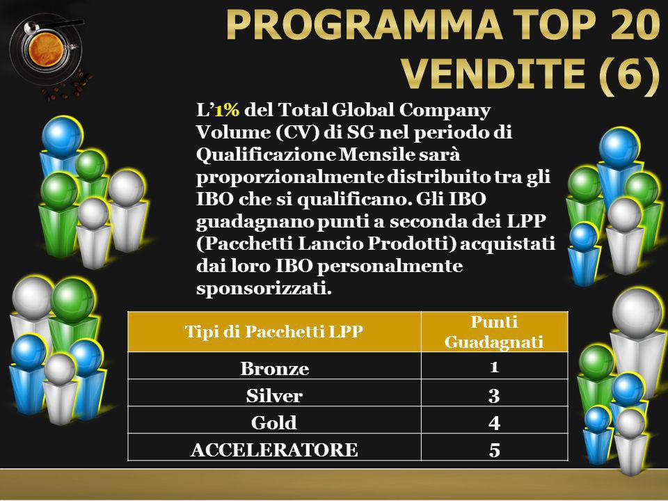 L'1% del Total Global Company Volume (CV) di SG nel periodo di Qualificazione Mensile sarà proporzionalmente distribuito tra gli IBO che si qualificano.