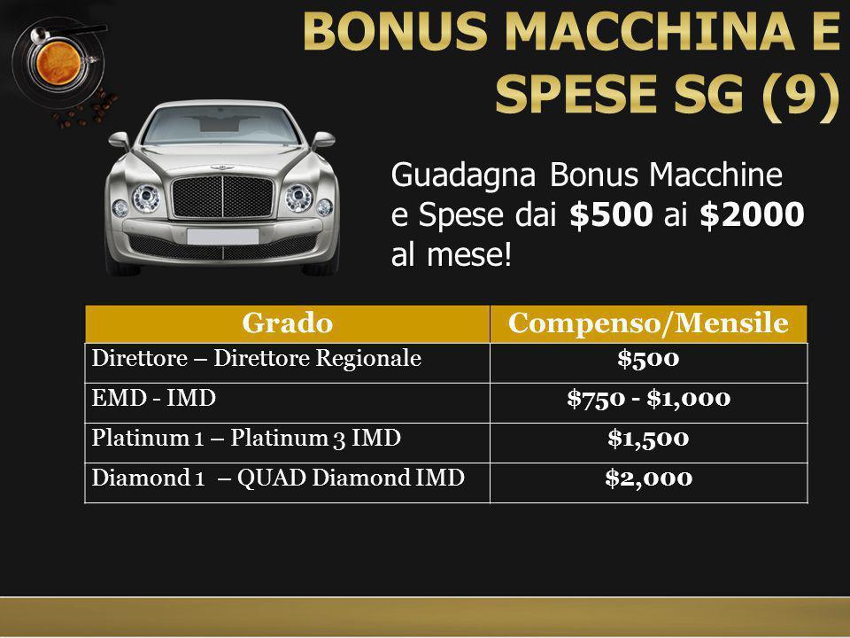 $2000 al mese Guadagna Bonus Macchine e Spese dai $500 ai $2000 al mese.