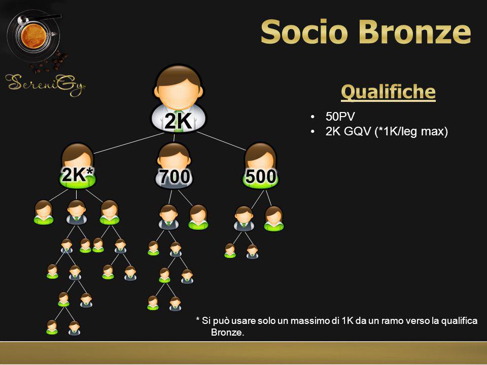 * Si può usare solo un massimo di 1K da un ramo verso la qualifica Bronze.