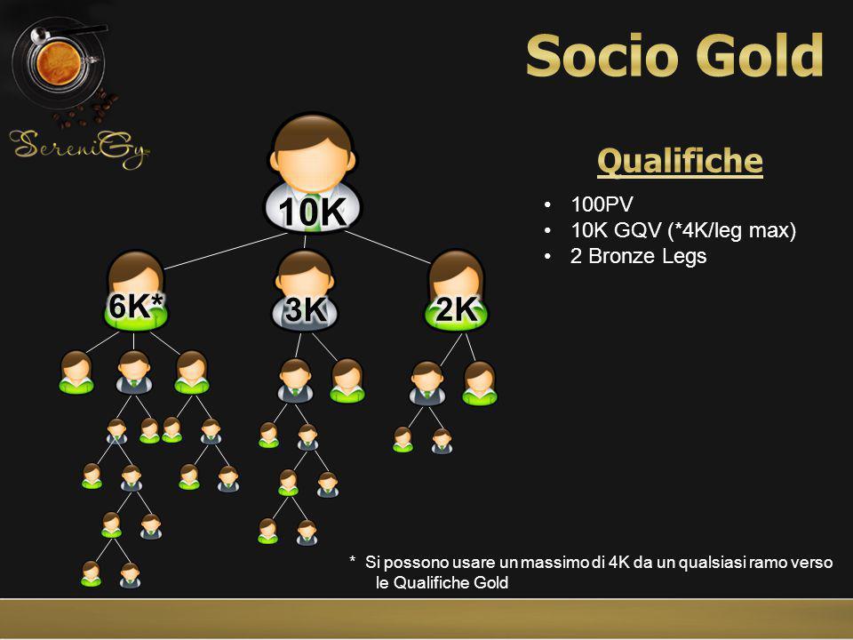 * Si possono usare un massimo di 4K da un qualsiasi ramo verso le Qualifiche Gold
