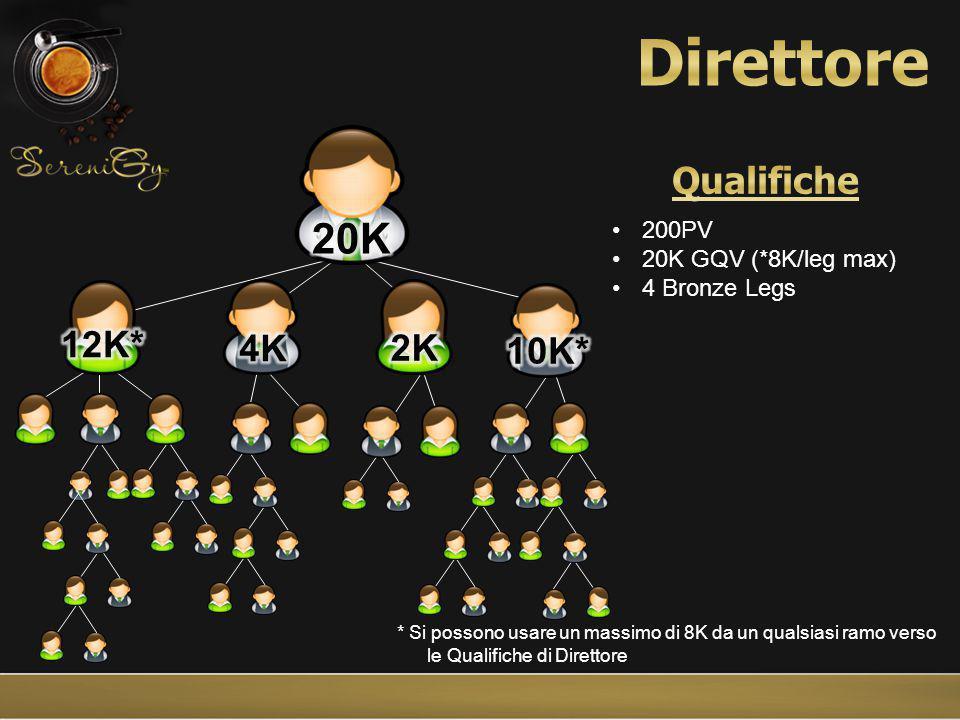 * Si possono usare un massimo di 8K da un qualsiasi ramo verso le Qualifiche di Direttore