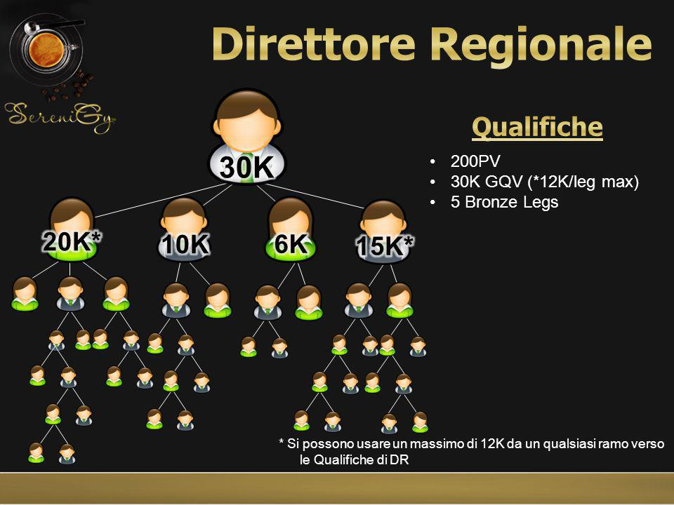 * Si possono usare un massimo di 12K da un qualsiasi ramo verso le Qualifiche di DR
