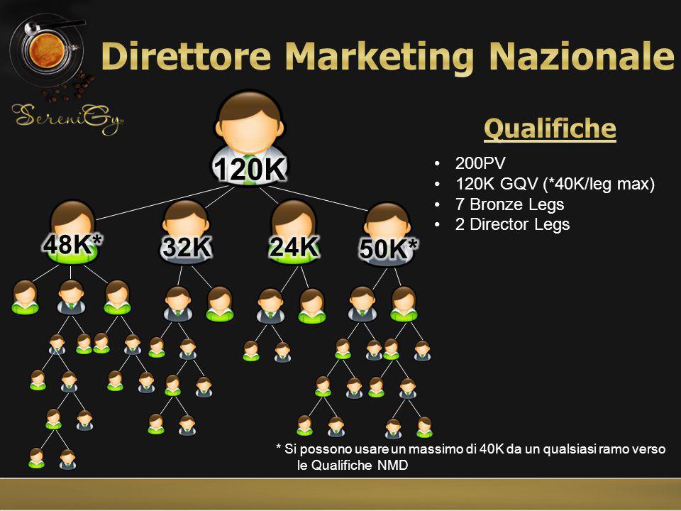 * Si possono usare un massimo di 40K da un qualsiasi ramo verso le Qualifiche NMD