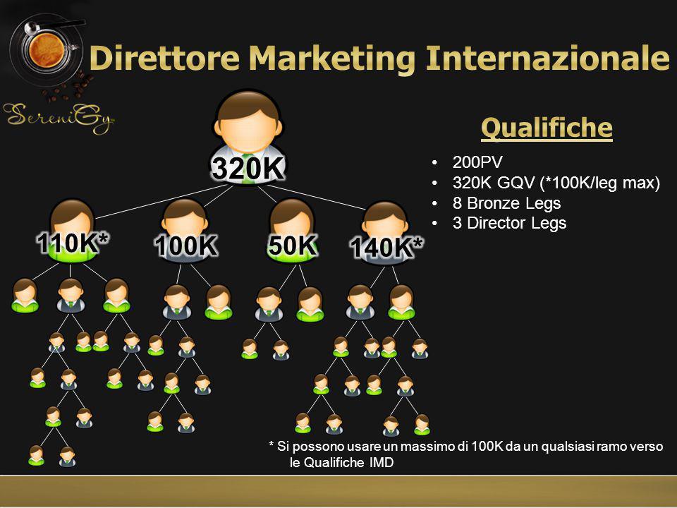 * Si possono usare un massimo di 100K da un qualsiasi ramo verso le Qualifiche IMD