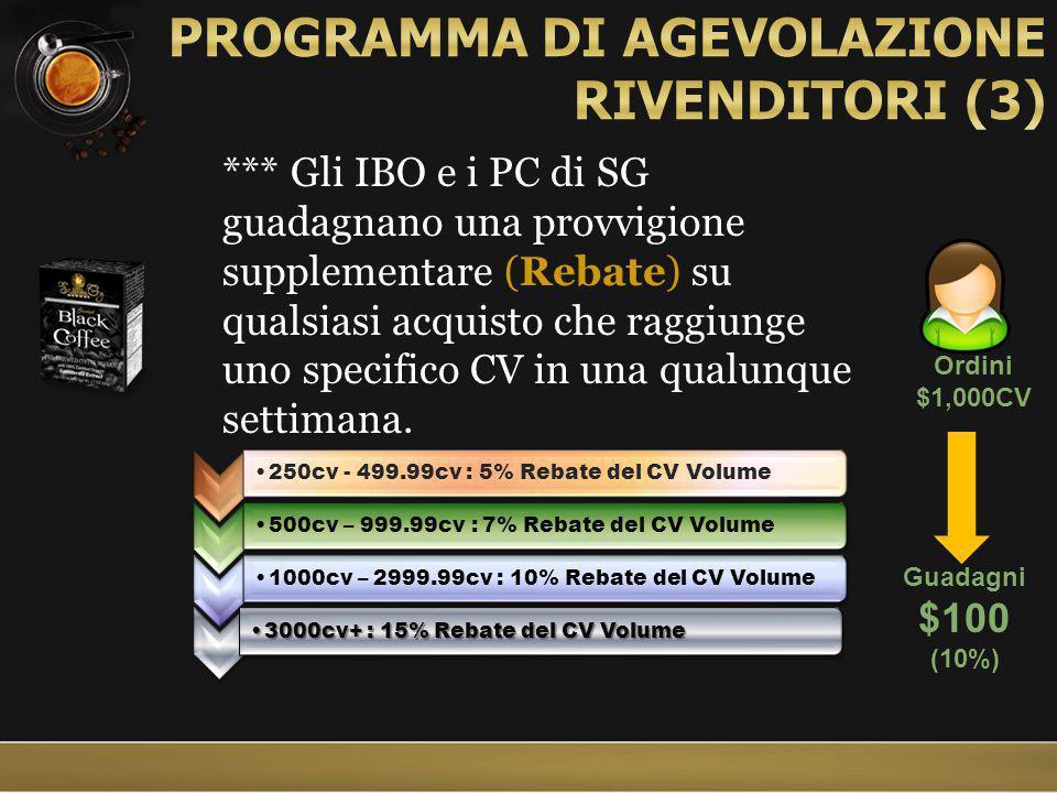 250cv - 499.99cv : 5% Rebate del CV Volume500cv – 999.99cv : 7% Rebate del CV Volume1000cv – 2999.99cv : 10% Rebate del CV Volume 3000cv+ : 15% Rebate del CV Volume3000cv+ : 15% Rebate del CV Volume *** Gli IBO e i PC di SG guadagnano una provvigione supplementare (Rebate) su qualsiasi acquisto che raggiunge uno specifico CV in una qualunque settimana.