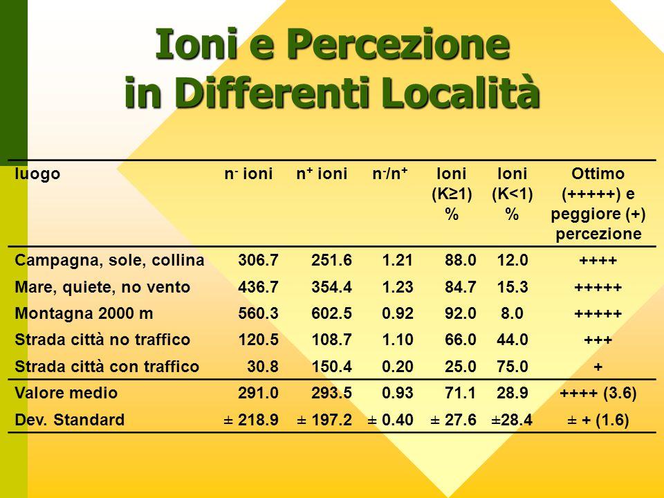 luogon - ionin + ionin - /n + Ioni (K≥1) % Ioni (K<1) % Ottimo (+++++) e peggiore (+) percezione Campagna, sole, collina306.7251.61.2188.012.0++++ Mare, quiete, no vento436.7354.41.2384.715.3+++++ Montagna 2000 m560.3602.50.9292.08.0+++++ Strada città no traffico120.5108.71.1066.044.0+++ Strada città con traffico30.8150.40.2025.075.0+ Valore medio291.0293.50.9371.128.9++++ (3.6) Dev.
