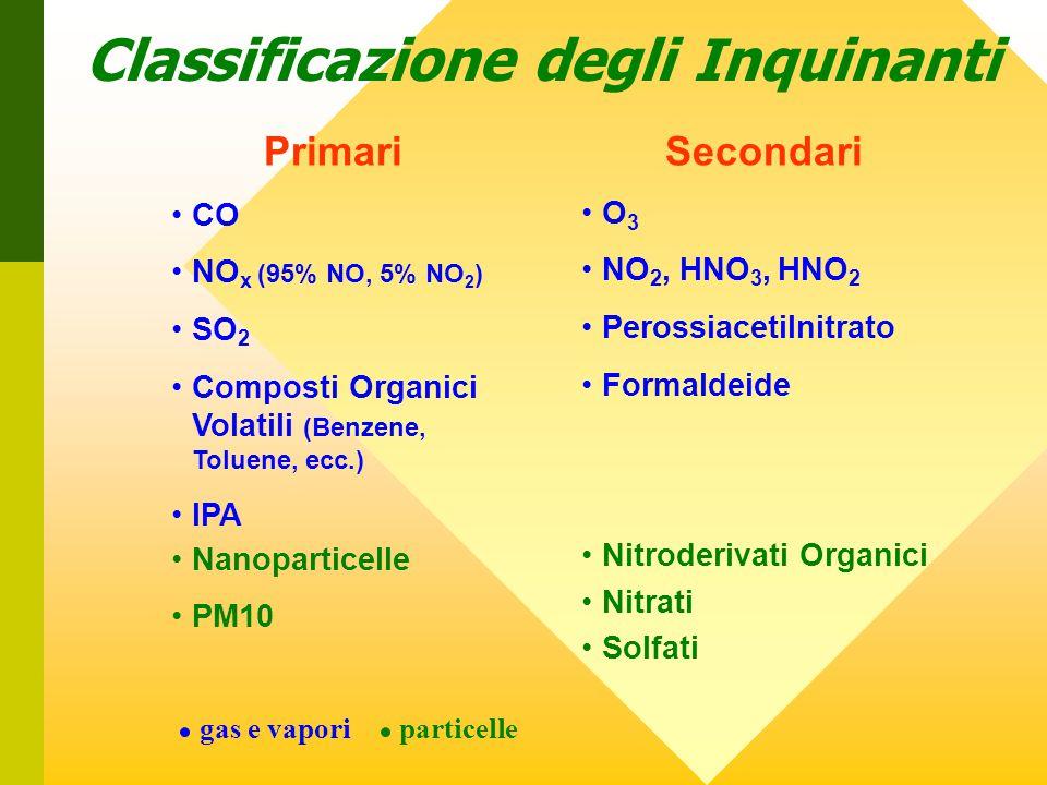 Classificazione degli Inquinanti PrimariSecondari CO NO x (95% NO, 5% NO 2 ) SO 2 Composti Organici Volatili (Benzene, Toluene, ecc.) IPA O 3 NO 2, HNO 3, HNO 2 Perossiacetilnitrato Formaldeide Nanoparticelle PM10 Nitroderivati Organici Nitrati Solfati particellegas e vapori