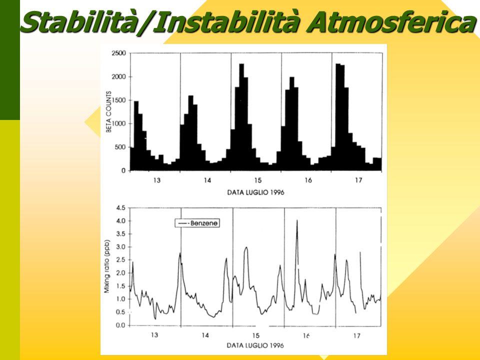 Stabilità/Instabilità Atmosferica