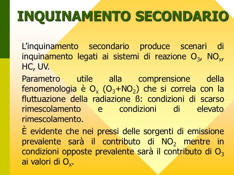 L'inquinamento secondario produce scenari di inquinamento legati ai sistemi di reazione O 3, NO x, HC, UV.