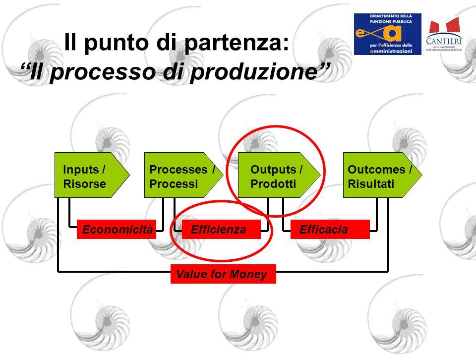 Il punto di partenza: Il processo di produzione Inputs / Risorse Processes / Processi Outputs / Prodotti Outcomes / Risultati Inputs / Risorse EconomicitàEfficienzaEfficacia Value for Money