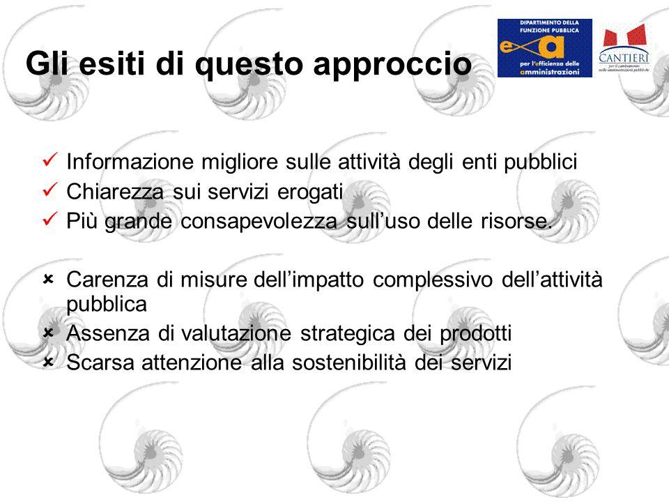 Gli esiti di questo approccio Informazione migliore sulle attività degli enti pubblici Chiarezza sui servizi erogati Più grande consapevolezza sull'uso delle risorse.