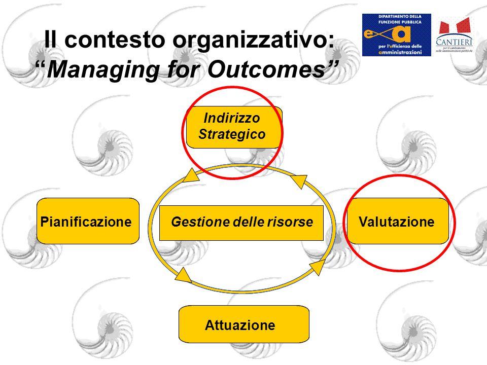 Il contesto organizzativo: Managing for Outcomes Gestione delle risorse Indirizzo Strategico Pianificazione Attuazione Valutazione