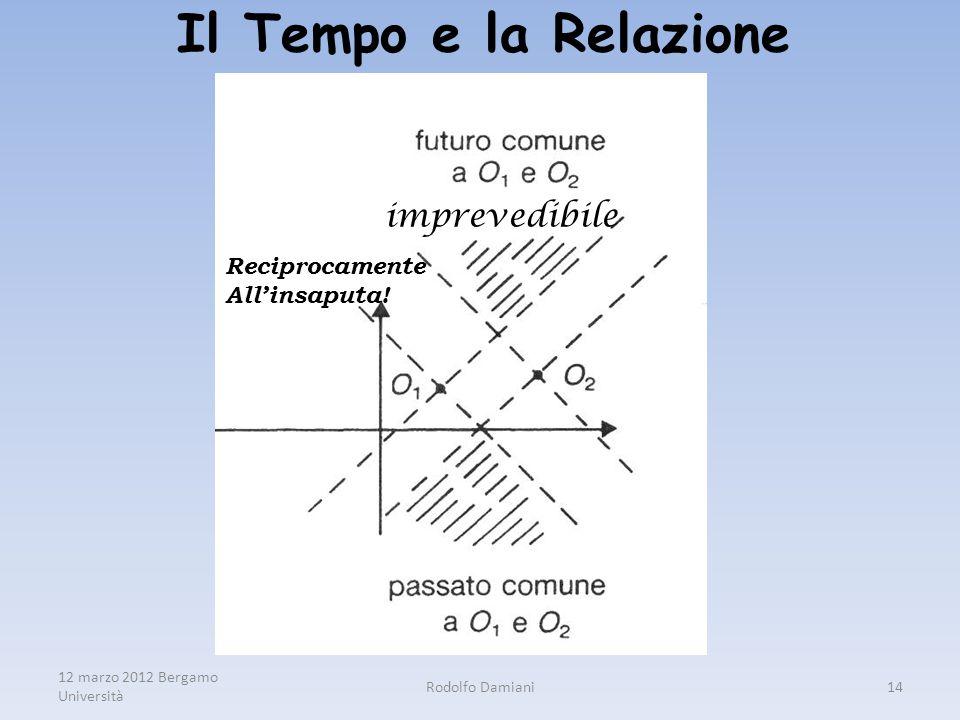 12 marzo 2012 Bergamo Università Rodolfo Damiani14 Il Tempo e la Relazione imprevedibile Reciprocamente All'insaputa!