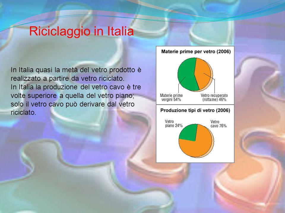 In Italia quasi la metà del vetro prodotto è realizzato a partire da vetro riciclato. In Italia la produzione del vetro cavo è tre volte superiore a q
