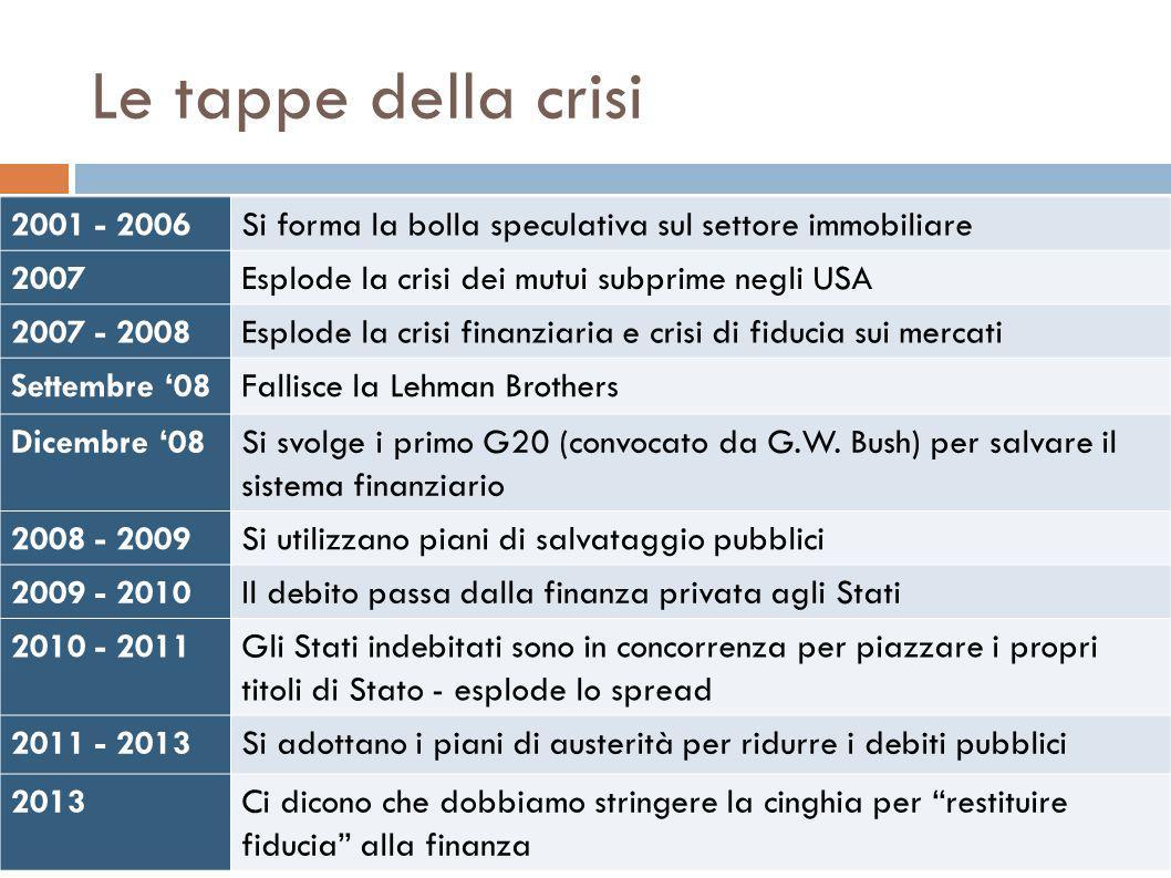 Le tappe della crisi 2001 - 2006Si forma la bolla speculativa sul settore immobiliare 2007Esplode la crisi dei mutui subprime negli USA 2007 - 2008Esplode la crisi finanziaria e crisi di fiducia sui mercati Settembre '08Fallisce la Lehman Brothers Dicembre '08Si svolge i primo G20 (convocato da G.W.