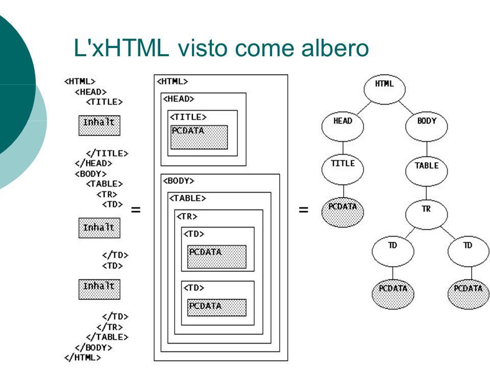 L xHTML visto come albero