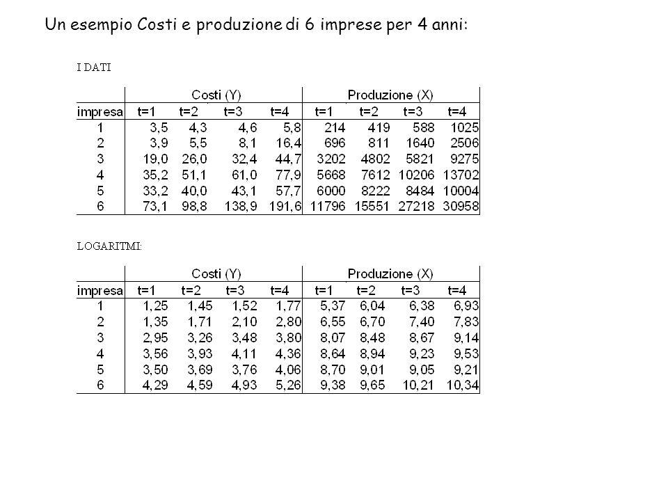 Un esempio Costi e produzione di 6 imprese per 4 anni: