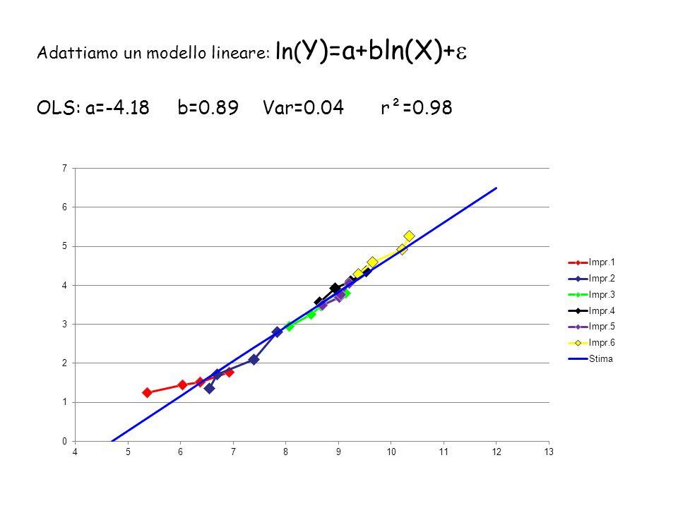 Adattiamo un modello lineare: ln( Y)=a+bln(X)+  OLS: a=-4.18 b=0.89 Var=0.04 r²=0.98