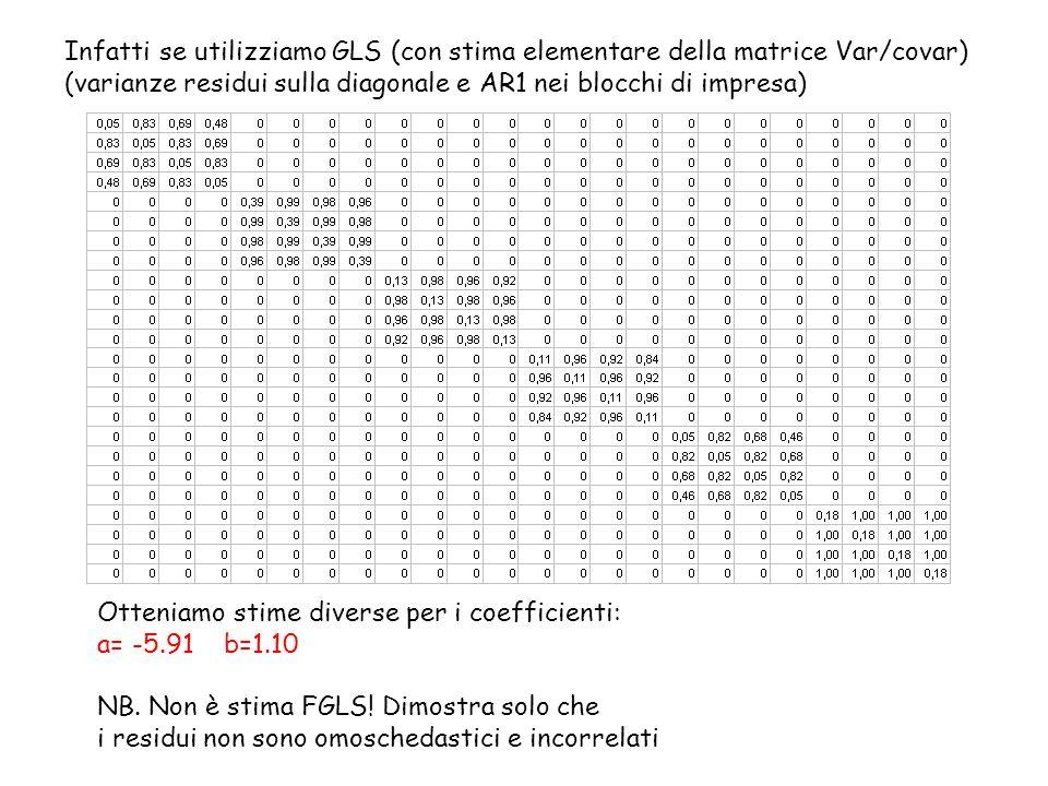 Infatti se utilizziamo GLS (con stima elementare della matrice Var/covar) (varianze residui sulla diagonale e AR1 nei blocchi di impresa) Otteniamo st