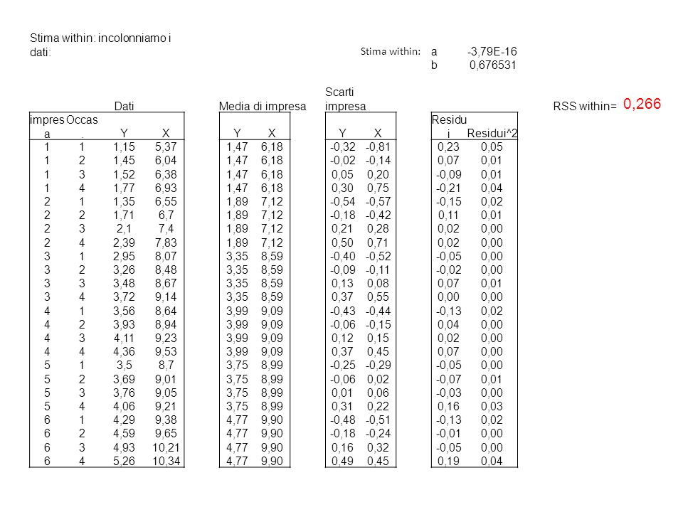 Stima within: incolonniamo i dati: Stima within: a-3,79E-16 b0,676531 DatiMedia di impresa Scarti impresaRSS within= 0,266 impres a Occas.YXYXYX Resid