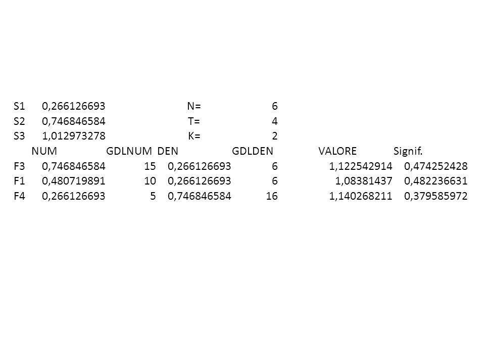 S10,266126693N=6 S20,746846584T=4 S31,012973278K=2 NUMGDLNUMDENGDLDENVALORESignif. F30,746846584150,26612669361,1225429140,474252428 F10,480719891100,