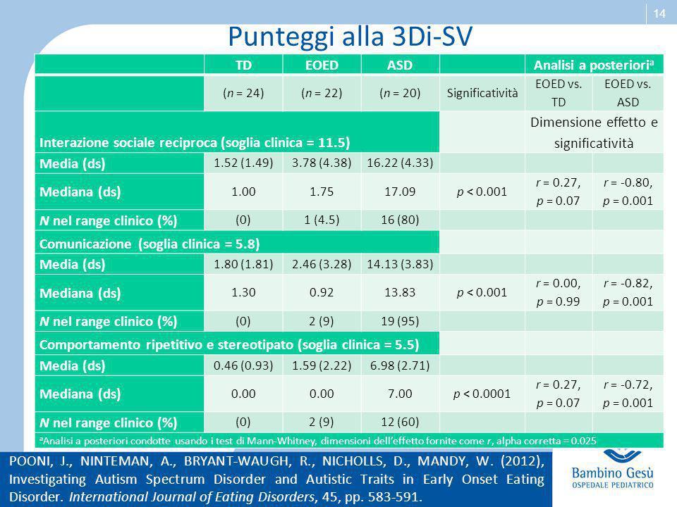 14 Punteggi alla 3Di-SV POONI, J., NINTEMAN, A., BRYANT-WAUGH, R., NICHOLLS, D., MANDY, W. (2012), Investigating Autism Spectrum Disorder and Autistic