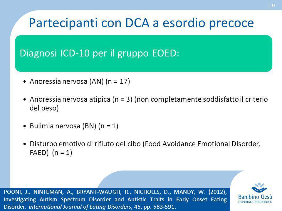 9 Partecipanti con DCA a esordio precoce Diagnosi ICD-10 per il gruppo EOED: Anoressia nervosa (AN) (n = 17) Anoressia nervosa atipica (n = 3) (non co