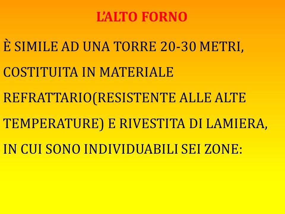L'ALTO FORNO È SIMILE AD UNA TORRE 20-30 METRI, COSTITUITA IN MATERIALE REFRATTARIO(RESISTENTE ALLE ALTE TEMPERATURE) E RIVESTITA DI LAMIERA, IN CUI S