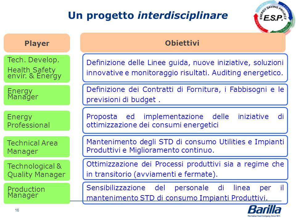 Obiettivi Player Tech. Develop. Health Safety envir. & Energy Definizione delle Linee guida, nuove iniziative, soluzioni innovative e monitoraggio ris