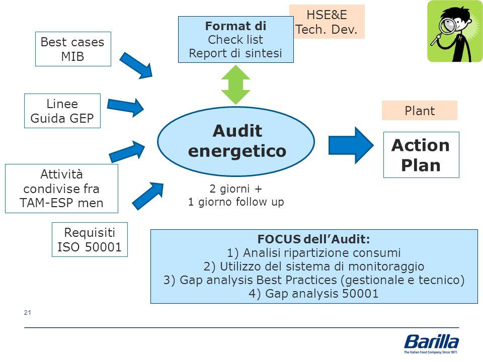 21 HSE&E Tech. Dev. Plant Audit energetico Action Plan 2 giorni + 1 giorno follow up Attività condivise fra TAM-ESP men Requisiti ISO 50001 Linee Guid