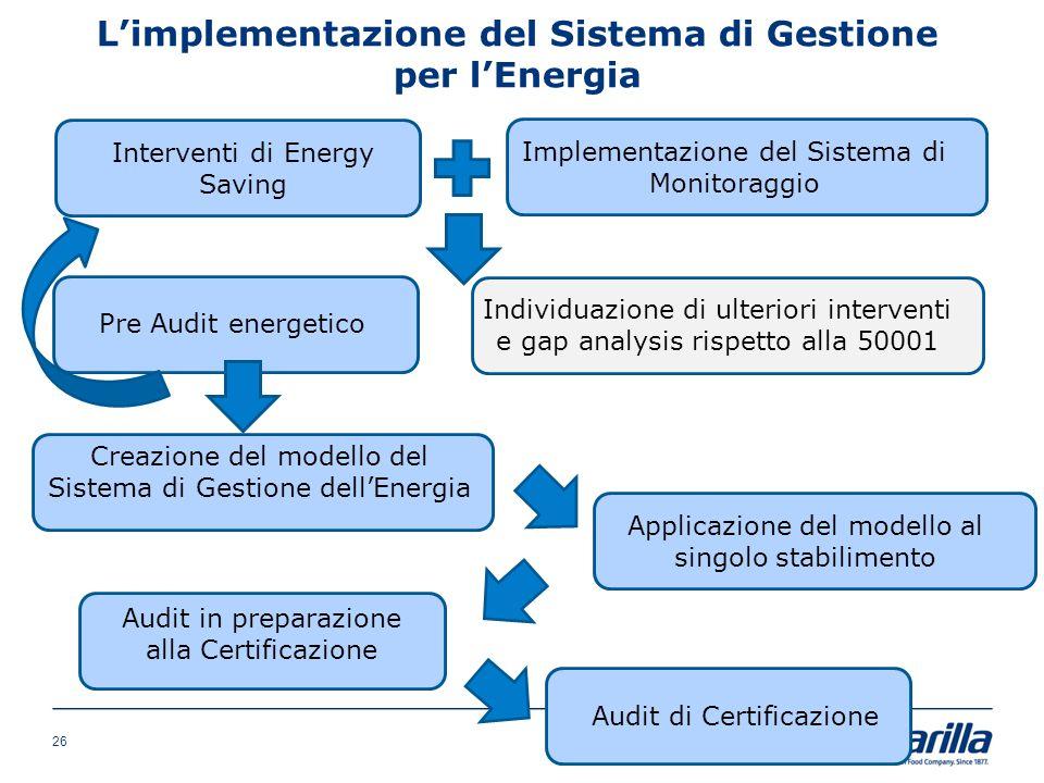 L'implementazione del Sistema di Gestione per l'Energia Interventi di Energy Saving Implementazione del Sistema di Monitoraggio Pre Audit energetico I