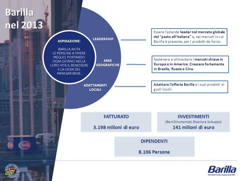 Barilla nel 2013 DIPENDENTI 8.106 Persone DIPENDENTI 8.106 Persone INVESTIMENTI (Beni Strumentali, Ricerca e Sviluppo) 141 milioni di euro INVESTIMENT