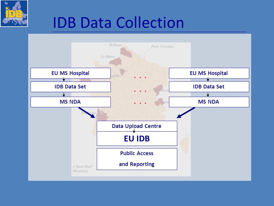 IDB Data Collection EU MS Hospital IDB Data Set MS NDA Data Upload Centre EU IDB Public Access and Reporting EU MS Hospital IDB Data Set MS NDA...