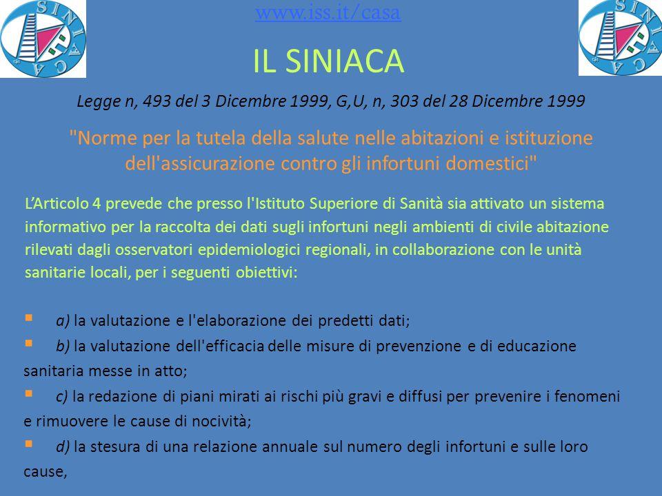 Fonte: SINIACA-IDB, EMUR Stima degli Accessi in PS per incidenti e violenza in Italia in base al tasso d'incidenza del Pool 3 Regioni 2011 1.201.731 / 9.879.778=0,1216 x 59394297= 7.222.347 95%:IR-1,96*IR/radq(e); IR+1,96*IR/radq(e)IR = e/p*P 0,1214 x 59.394.297=7.210.468 0,1218 x 59.394.297= 7.234.225 HSP11 (10) EMUR PS (12) SINIACA- IDB (11) Accessi PS Tasso x 1000 Accessi PS Tasso x 1000% Piemonte1.564.480352370605.18713638,7 Toscana1.278.604343325483.91812937,8 Sardegna446.943267112.6266725,2 Totale3.290.0273341.201.73112236,5 Italia22.451.621343