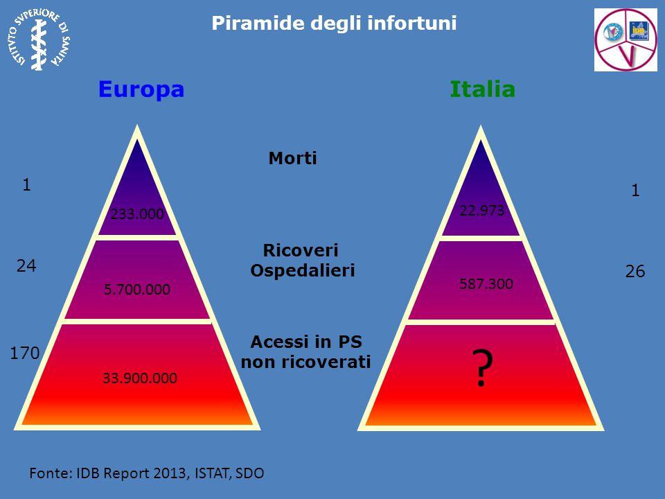 Piramide degli infortuni Fonte: IDB Report 2013, ISTAT, SDO 233.000 5.700.000 33.900.000 Morti Ricoveri Ospedalieri Acessi in PS non ricoverati 1 24 170 EuropaItalia 22.973 1 26 .