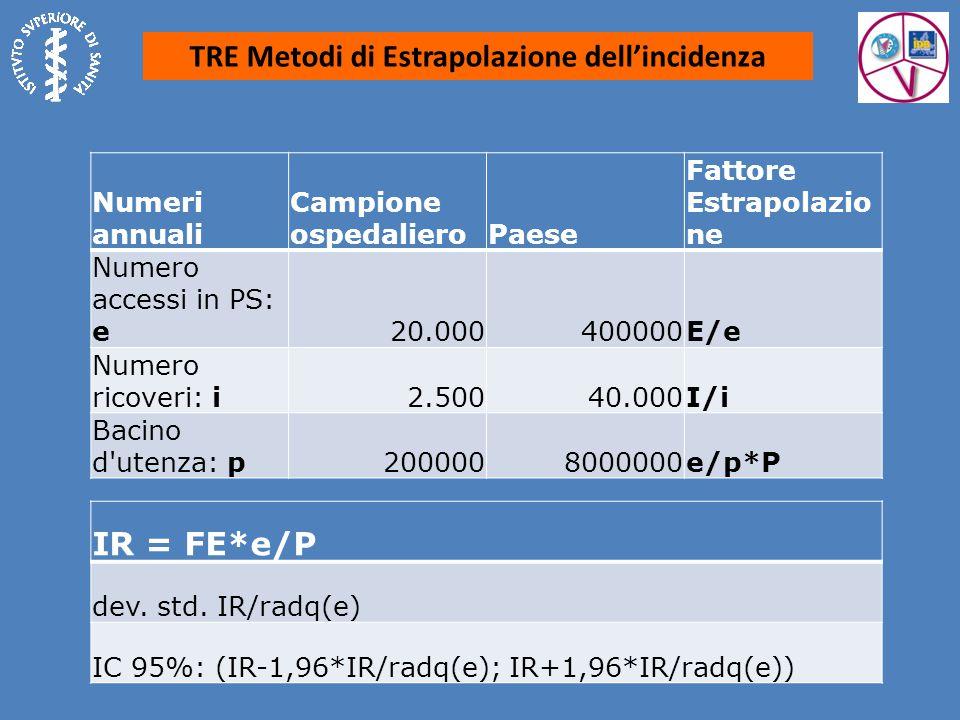 TRE Metodi di Estrapolazione dell'incidenza Numeri annuali Campione ospedalieroPaese Fattore Estrapolazio ne Numero accessi in PS: e20.000400000E/e Numero ricoveri: i2.50040.000I/i Bacino d utenza: p2000008000000e/p*P IR = FE*e/P dev.