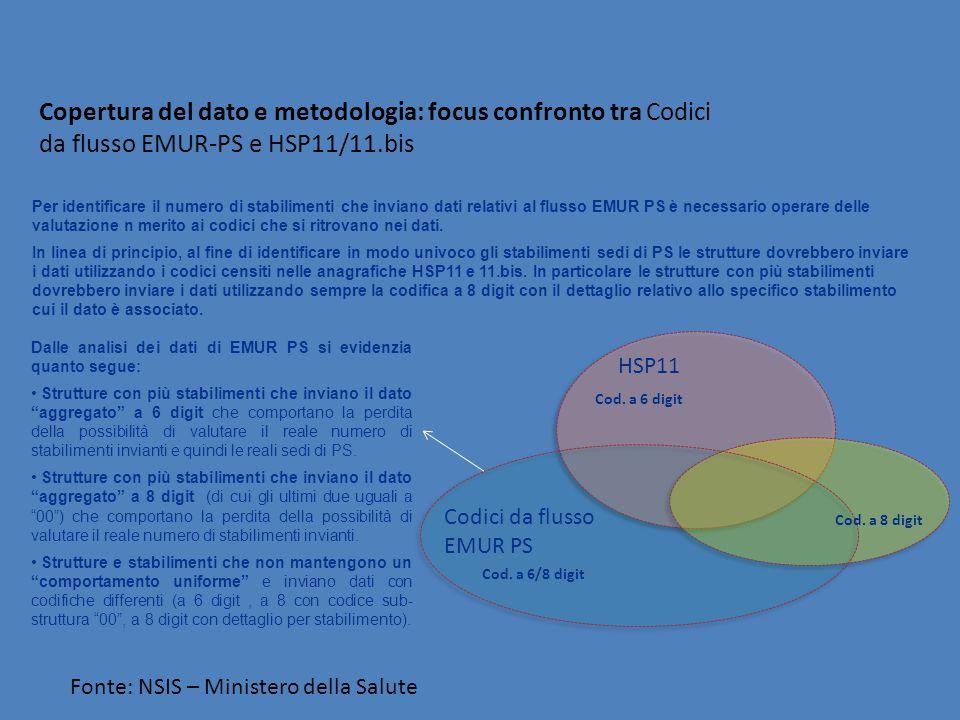 Copertura del dato e metodologia: focus confronto tra Codici da flusso EMUR-PS e HSP11/11.bis Codici da flusso EMUR PS HSP11 Per identificare il numero di stabilimenti che inviano dati relativi al flusso EMUR PS è necessario operare delle valutazione n merito ai codici che si ritrovano nei dati.