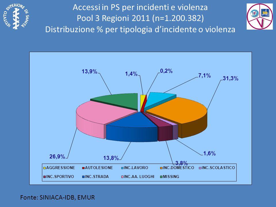 Fonte: SINIACA-IDB, EMUR Accessi in PS per incidenti e violenza Pool 3 Regioni 2011 (n=1.200.382) Distribuzione % per tipologia d'incidente o violenza