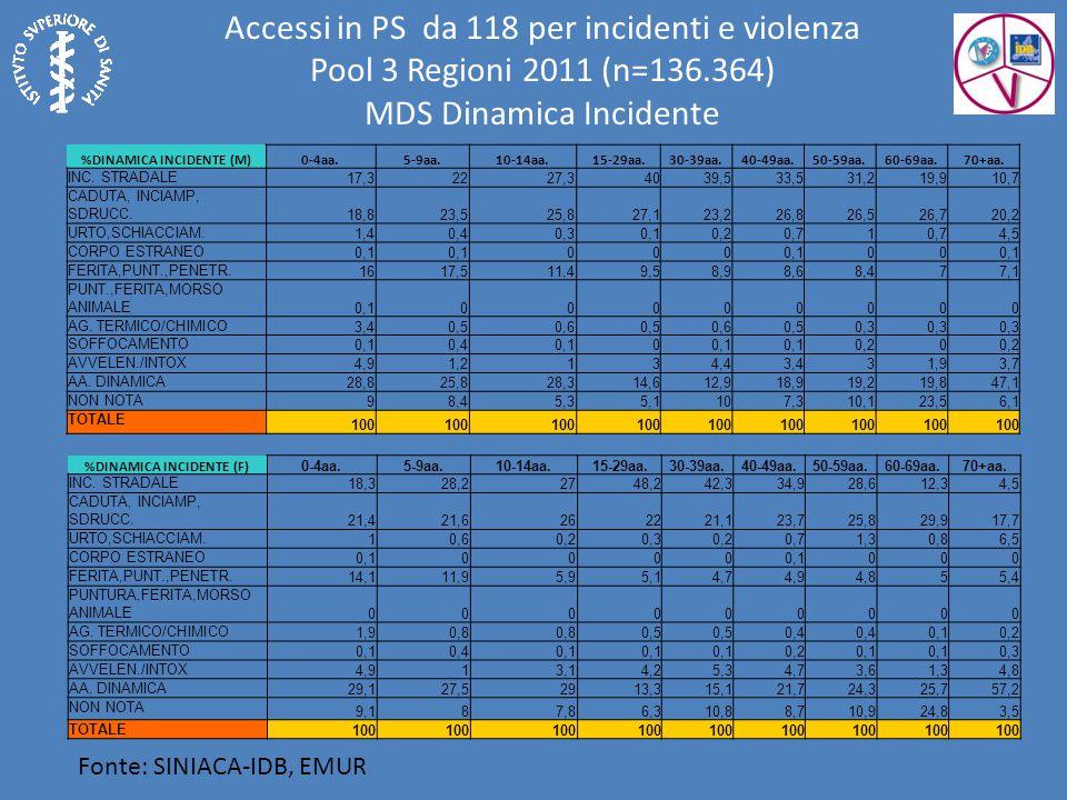 Fonte: SINIACA-IDB, EMUR Accessi in PS da 118 per incidenti e violenza Pool 3 Regioni 2011 (n=136.364) MDS Dinamica Incidente %DINAMICA INCIDENTE (M)0-4aa.5-9aa.10-14aa.15-29aa.30-39aa.40-49aa.50-59aa.60-69aa.70+aa.