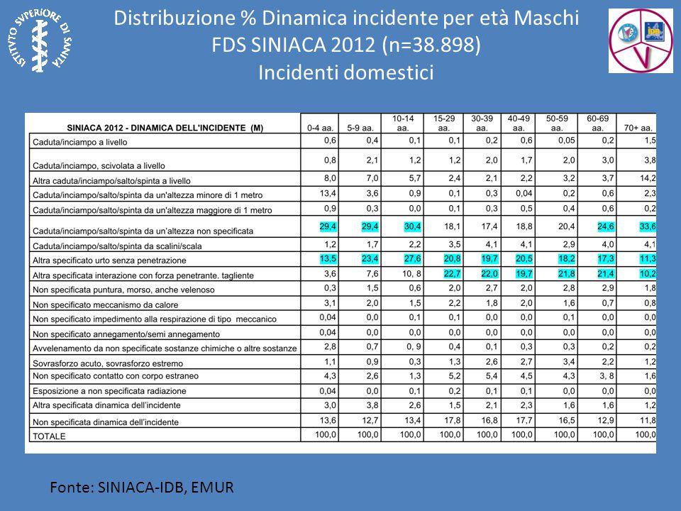 Fonte: SINIACA-IDB, EMUR Distribuzione % Dinamica incidente per età Maschi FDS SINIACA 2012 (n=38.898) Incidenti domestici