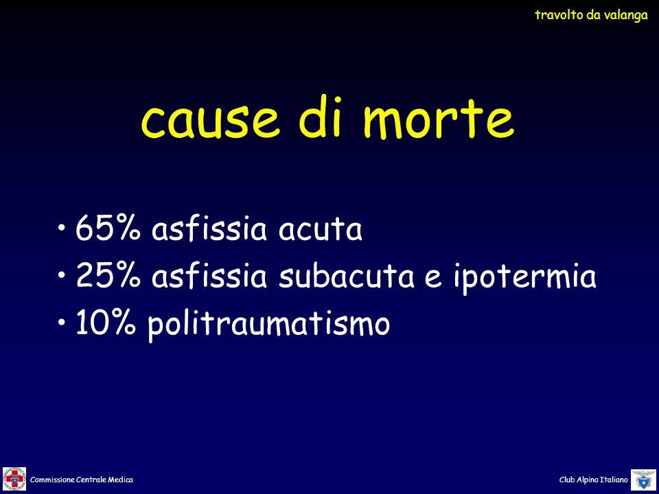 Commissione Centrale Medica Club Alpino Italiano 65% asfissia acuta 25% asfissia subacuta e ipotermia 10% politraumatismo cause di morte travolto da valanga
