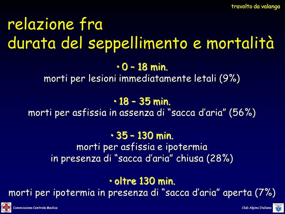 Commissione Centrale Medica Club Alpino Italiano 0 – 18 min.0 – 18 min.