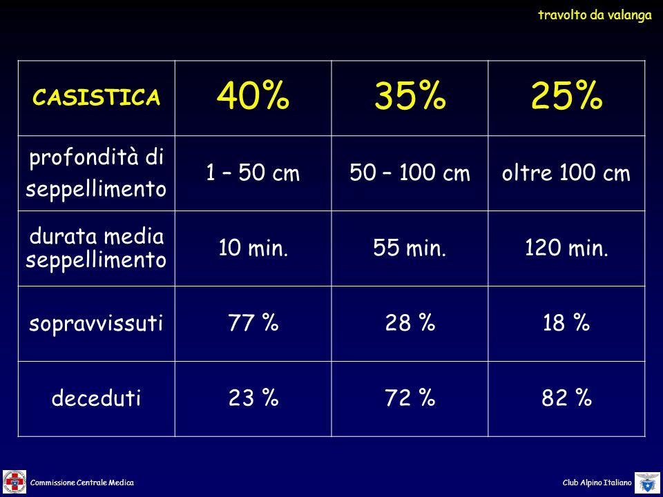 Commissione Centrale Medica Club Alpino Italiano CASISTICA 40%35%25% profondità di seppellimento 1 – 50 cm50 – 100 cmoltre 100 cm durata media seppellimento 10 min.55 min.120 min.